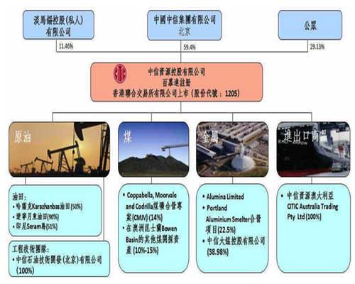 公司组织框架图